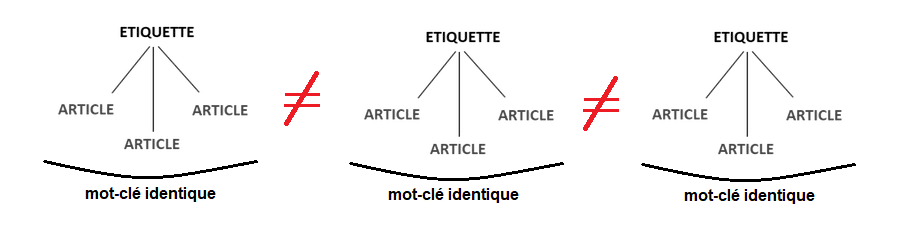 proposition de methode